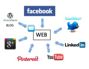 conectar-redes-sociales-con-web